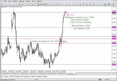 Крос курс евро долар